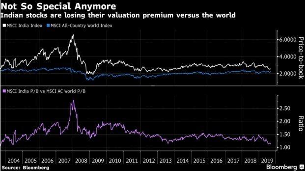 MSCI 印度指數長期估值溢價超過 MSCI 全球指數 (圖:彭博)