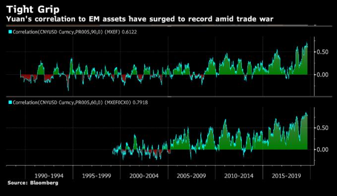 新興市場資產與人民幣相關度創下新高 圖片:Bloomberg