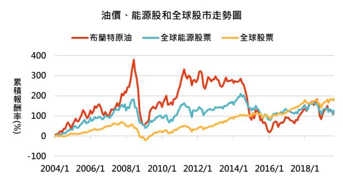 資料來源:Bloomberg,「鉅亨買基金」整理,資料期間 2014/1 – 2019/9,指數採 MSCI 能源股票與全球股票總報酬。此資料僅為歷史數據模擬回測,不為未來投資獲利之保證,在不同指數走勢、比重與期間下,可能得到不同數據結果。