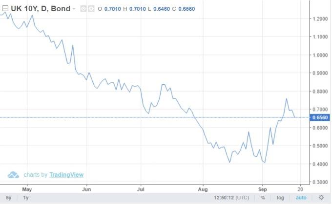 英國 10 年期公債殖利率走勢 (圖: Tradingeconomics.com)