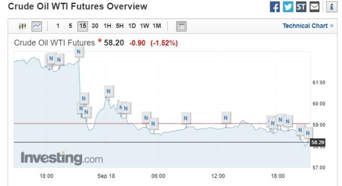 美國 WTI 原油期貨下跌逾 1.5%,暫報每桶 58.2 美元 (圖片:investing)