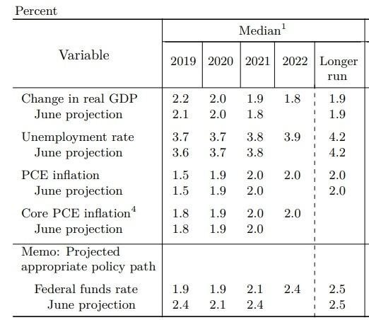 Fed 對於 2019、2020、2021、2022 之經濟預測 圖片來源:Fed