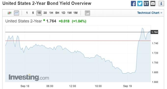 截稿前, 2 年期美債殖利率走勢。(圖片:investing)