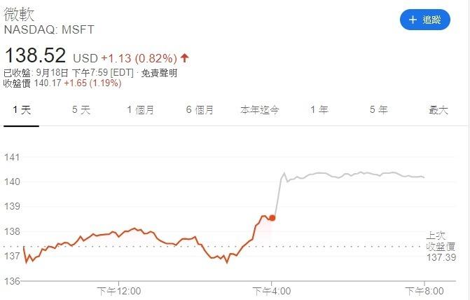微軟股價走勢圖