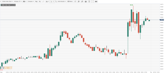 USD INDEX 15分鐘線 (來源:FXSTREET)
