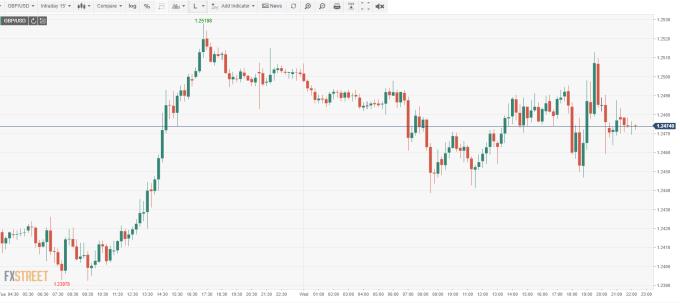 GBP/USD 15分鐘線 (來源:FXSTREET)