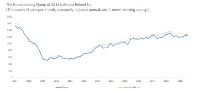 三個月移動平均 藍: 新屋開工數 橘: 營建許可數 (來源: Barron's)