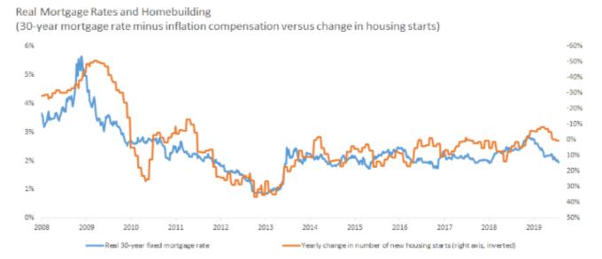 藍: 實質 30 期固定抵押貸款利率 橘:新屋開工數年增率 (來源: Barron's)