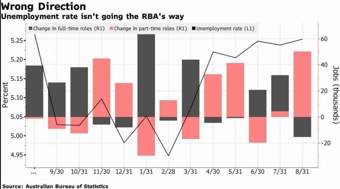 澳洲失業率不如 RBA 預期 (圖片: 彭博社)
