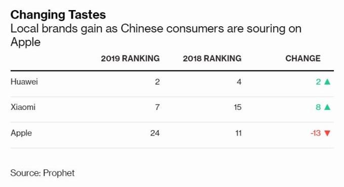 蘋果在中國市場品牌中排名下滑 (圖片: 彭博社)