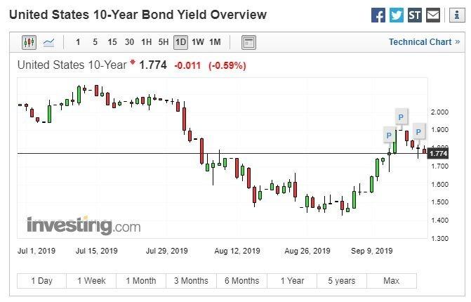 美國10年期公債殖利率(圖:Investing.com)