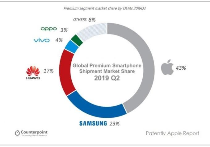 全球 2019 年 Q2 手機是場市占率分布 (圖片: www.patentlyapple)