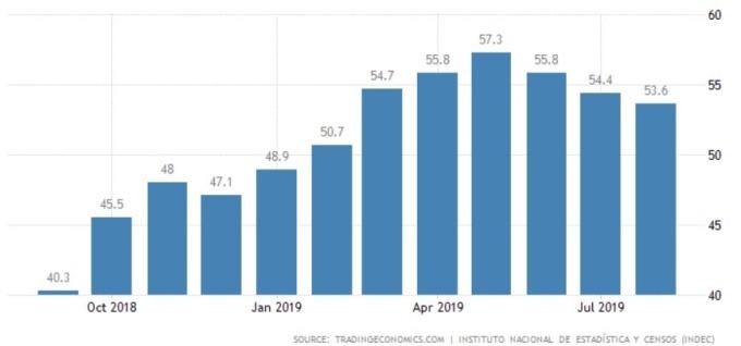 阿根廷近今年二月以來通膨率維持在 50%j 以上。(來源:tradingeconomics 網站)