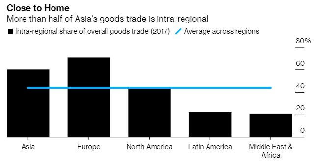 亞洲地區有過半比例是區域內商品貿易 (圖片:McKinsey Global Institute)