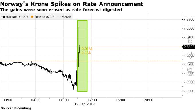 歐元兌挪威克朗 15 分鐘走勢圖 圖片:Bloomberg