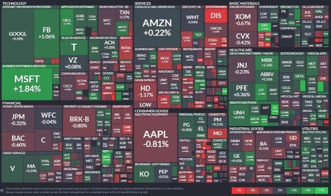標普 11 大板塊有 5 個板塊上揚,醫療保健、公用事業與房地產板塊領漲,工業、金融與能源板塊領跌。(圖片:Finviz)