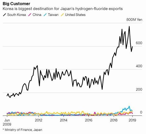 日本氟化氫主要出口國即為南韓 圖片:Bloomberg