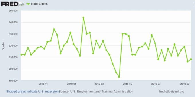 美國失業救濟金申領人數 (圖片: Fred)