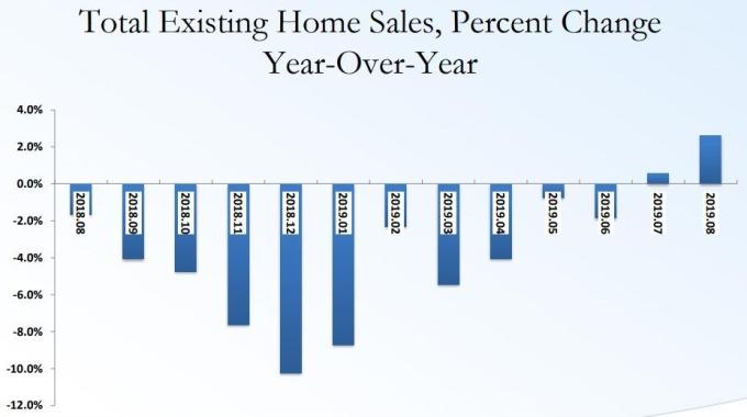 美國成屋銷售連續兩個月正成長 (圖:美國房地產經紀人協會)