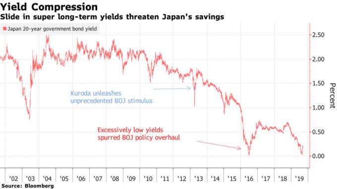 日本 20 年期公債殖利率跌到 0.176% 附近,低利率衝擊儲蓄。(來源:Bloomberg)