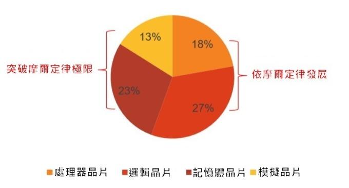 (資料來源: 中國電子網) 半導體主要產品結構比重