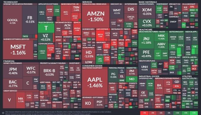 標普 11 大板塊有 8 個板塊下跌,非必需性消費、資訊科技與工業板塊領跌;醫療保健、公用事業與能源板塊領漲。(圖片:Finviz)