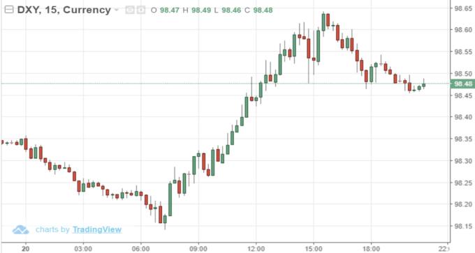 USD index15 分鐘線 (來源: Trading Economics)