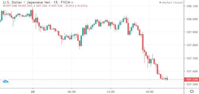 USD/JPY 15 分鐘線 (來源: Trading Economics)