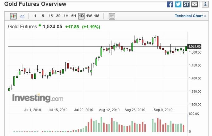 黃金日線走勢 (圖片: Investing)