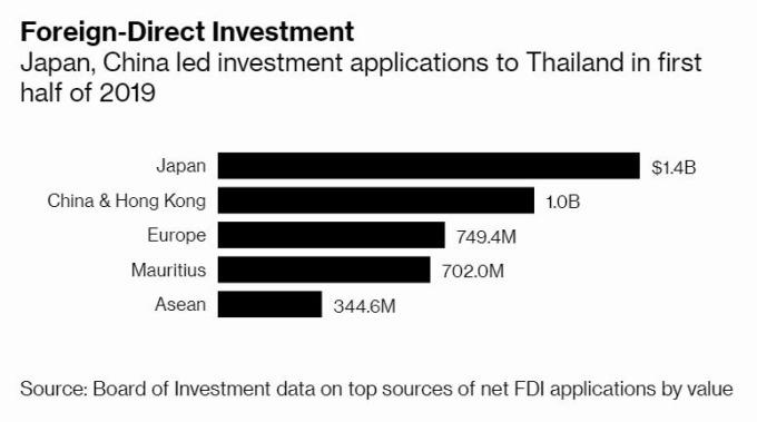 泰國外國直接投資中,中國直逼日本 (圖片: 彭博社)