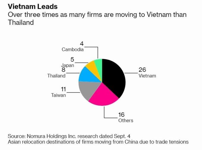 中企遷廠至越南數量高達泰國三倍之多 (圖片: 彭博社)