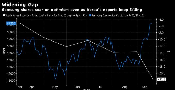 南韓出口持續下滑,三星股價走高 (圖片:彭博社)