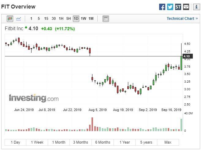Fitbit 股價走勢 (圖:Investing.com)