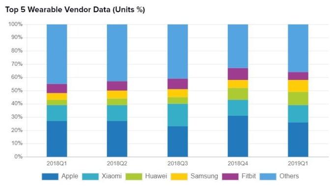 2018-2019 年 Q1 全球穿戴設備市場份額 (圖:IDC)
