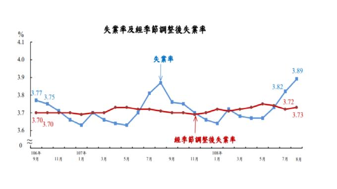 台灣8月失業率為3.89%,較上月上升0.07百分點,為2017年9月以來高點。(圖:主計總處提供)