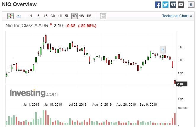 蔚來汽車股價日線走勢圖 圖片:investing.com