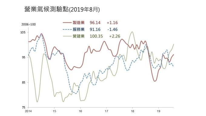 8月營業氣候測驗點調查二升一降。(圖:台經院提供)