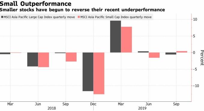 亞太區中小型股已扭轉跌勢 (圖片: 彭博社)