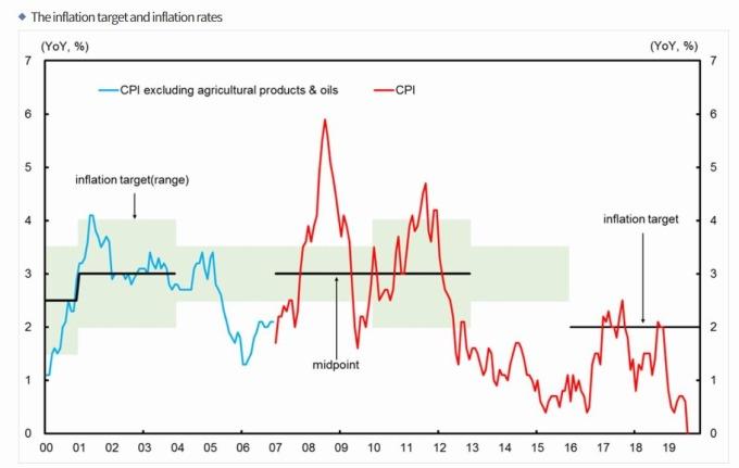 南航央行釋出的通膨預期(圖片:BOK)