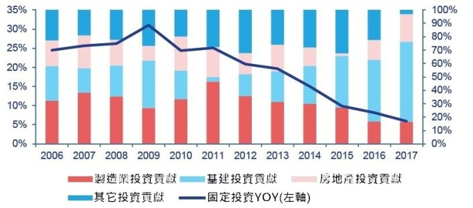 (資料來源: 中國統計局) 中國固定投資成長結構