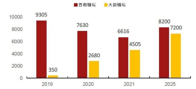 (資料來源: CAAC) 北京兩機場旅客運量規劃 (單位: 萬人次)