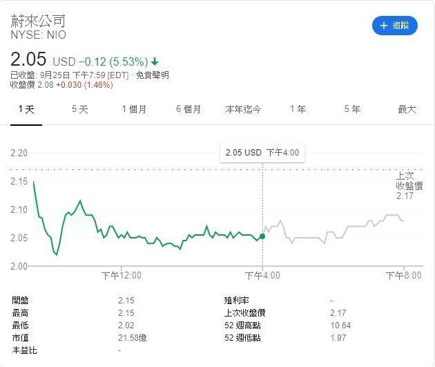 蔚來汽車股價走勢 (圖:Google)