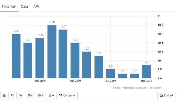 GfK 德國消費者信心指數 (圖:Trading Economics)