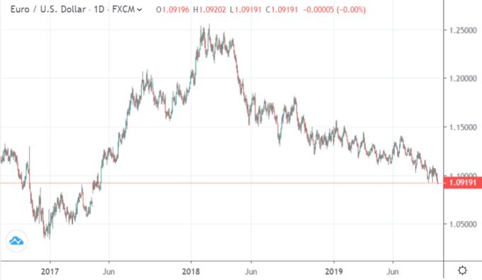 EUR/USD 日線 (來源:Trading Economics)