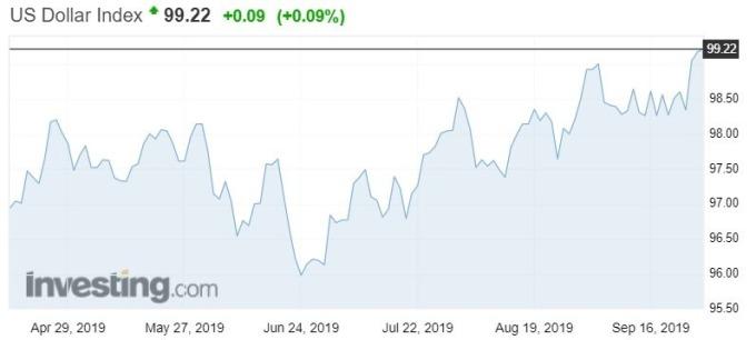 資料來源:investing.com,美元指數日線走勢