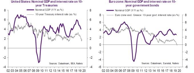 紫:名目經濟成長率 灰:10其公債殖利率 左圖美國 右圖歐元區 (來源: )