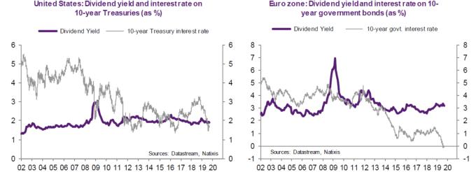 紫: 股息率 灰:10年期債券殖利率