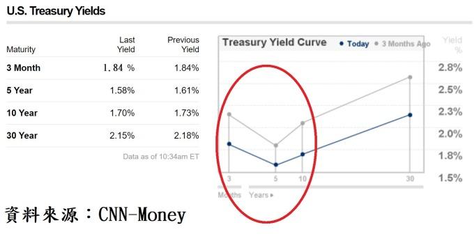 圖、美國公債殖利率曲線圖