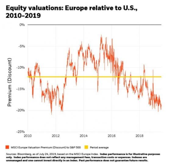 歐洲與美國估值關聯性 (圖片:ETF.com)