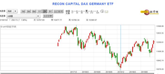 (圖二:德國法蘭克福股價指數周曲線圖,鉅亨網)